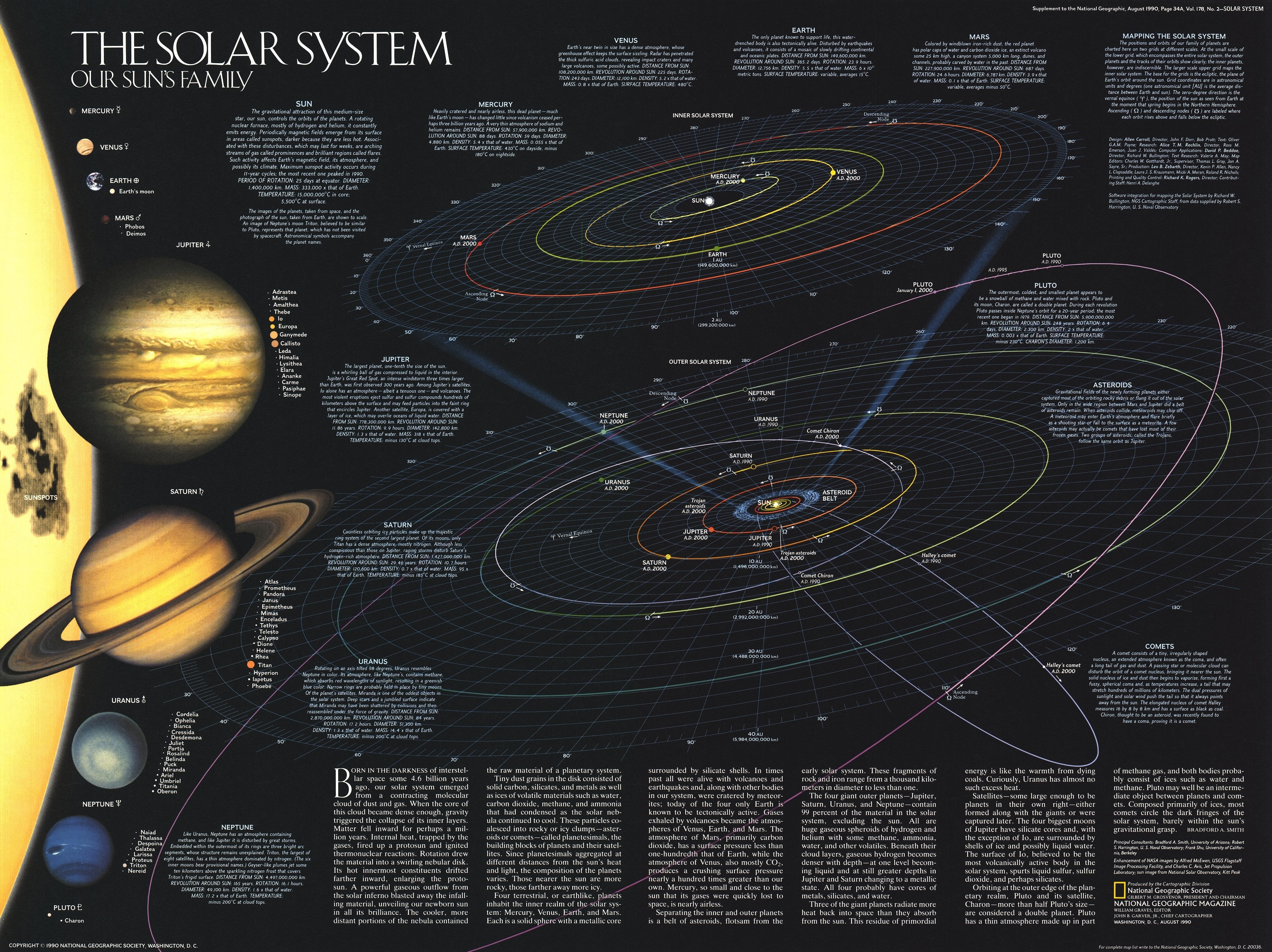 NGS 1990 Solar System Map